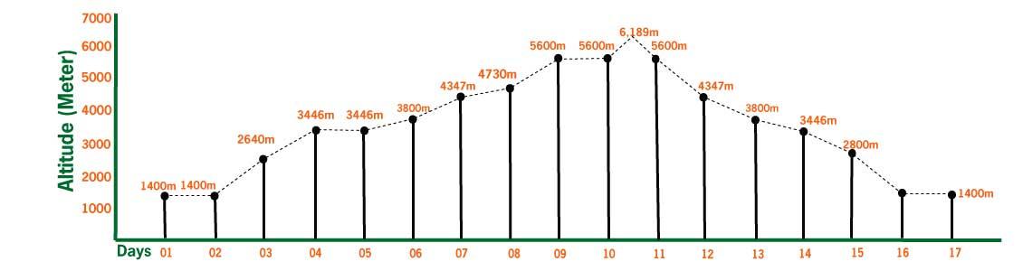 island peak climbing altitude profile