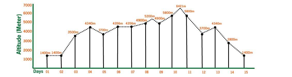 mera peak climbing altitude profile